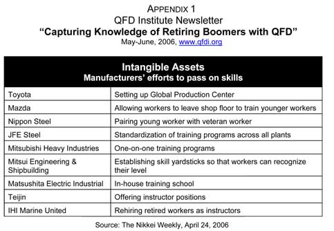 Japanese manufacturers' efforts to pass on skills