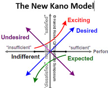 _The New Kano Model -- the concept_ methods_ examples_