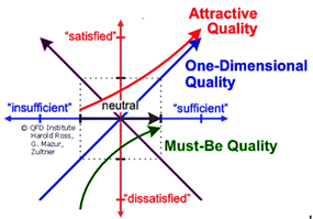 (new kano model by QFD Institute)