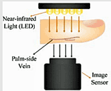 an image of finger vein authentication device, nih.org
