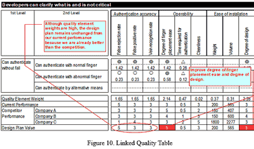 linked quality table from 2007 ISQFD keynote