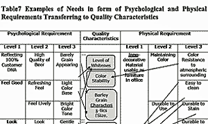 Transferring Psychological / Physical Requirements to Quality Characteristics.