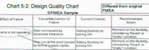 click for a PDF file showing the DFMEA table