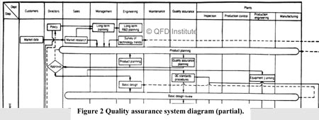 Fig 2 Quality Assuarance System -- Click for a larger view