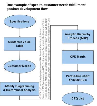 specification to critical-to-quality customer needs